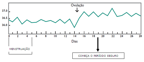 Temperatura basal - Métodos Anticoncepcionais